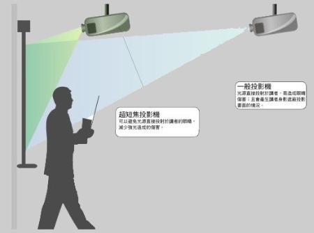 地面/墙面投影交互系统